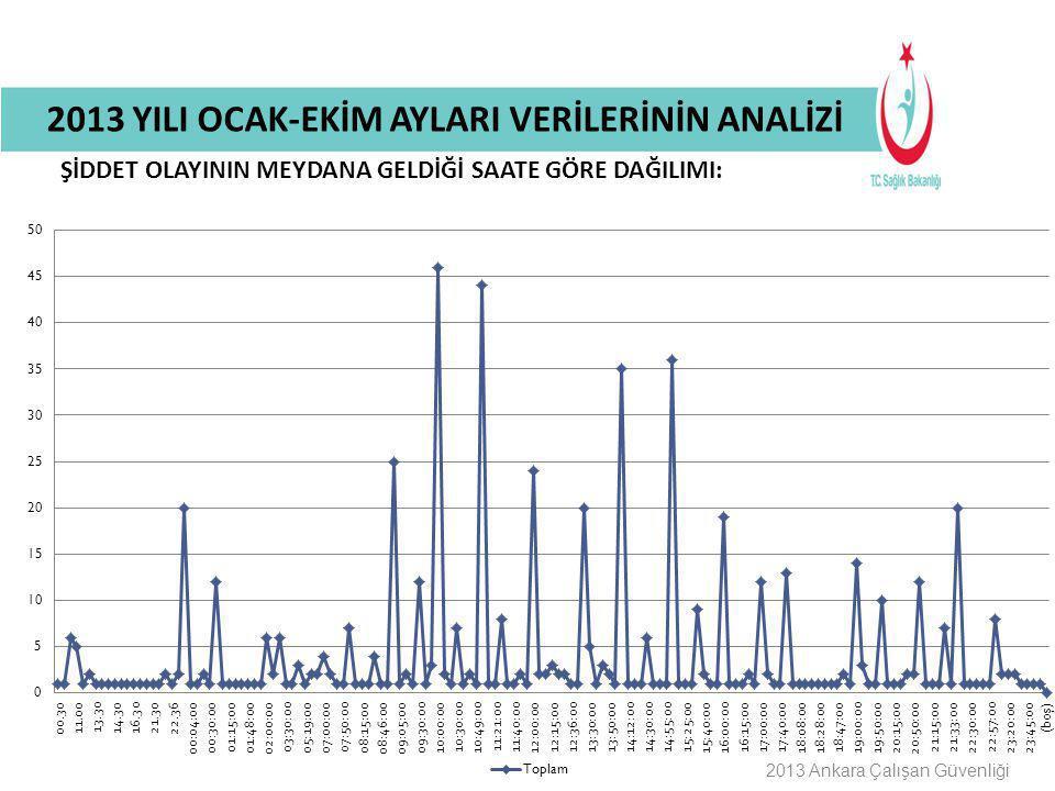 Buraya Bilgilendirme Başlığı Gelecek 2013 Ankara Çalışan Güvenliği ŞİDDET OLAYININ MEYDANA GELDİĞİ SAATE GÖRE DAĞILIMI: 2013 YILI OCAK-EKİM AYLARI VER
