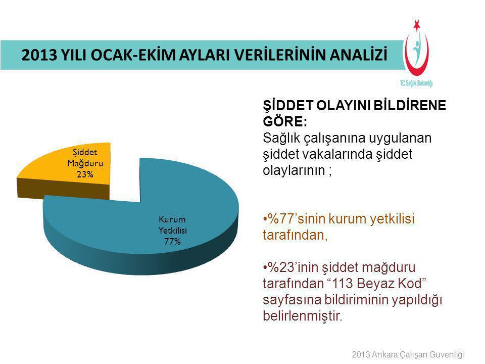 Buraya Bilgilendirme Başlığı Gelecek 2013 Ankara Çalışan Güvenliği ŞİDDET OLAYINI BİLDİRENE GÖRE: Sağlık çalışanına uygulanan şiddet vakalarında şidde