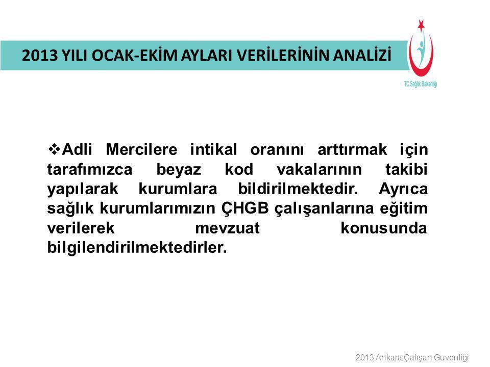 Buraya Bilgilendirme Başlığı Gelecek 2013 Ankara Çalışan Güvenliği 2013 YILI OCAK-EKİM AYLARI VERİLERİNİN ANALİZİ  Adli Mercilere intikal oranını art