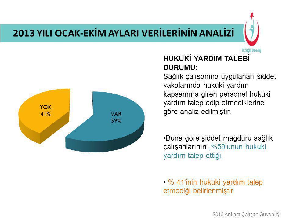 Buraya Bilgilendirme Başlığı Gelecek 2013 Ankara Çalışan Güvenliği HUKUKİ YARDIM TALEBİ DURUMU: Sağlık çalışanına uygulanan şiddet vakalarında hukuki