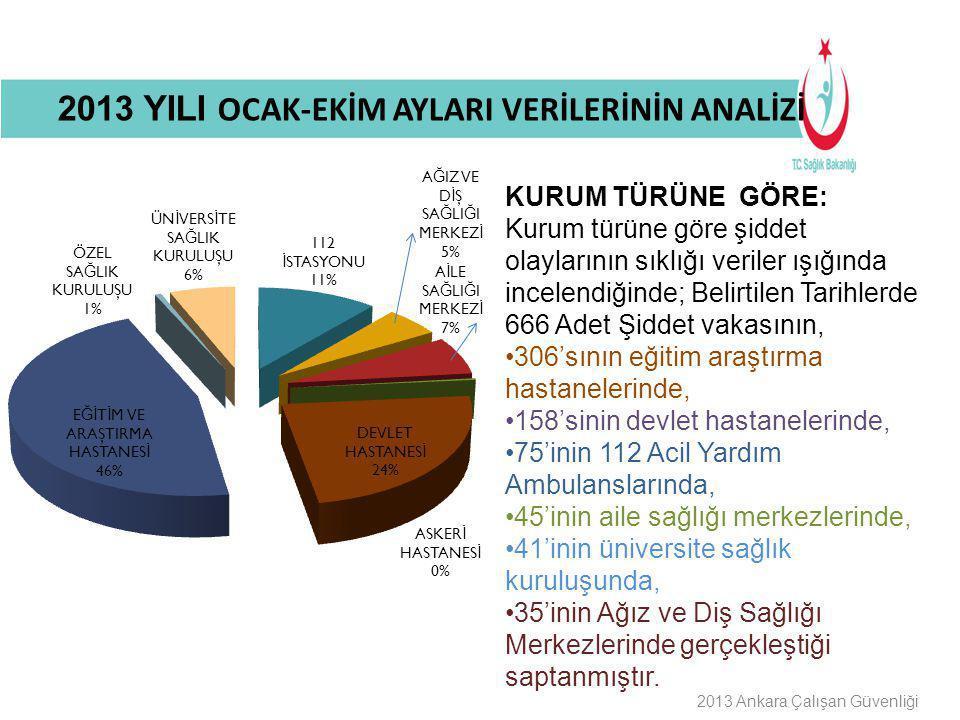 Buraya Bilgilendirme Başlığı Gelecek 2013 Ankara Çalışan Güvenliği ŞİDDET OLAYLARININ AYLARA GÖRE DAĞILIMI: 2013 YILI OCAK-EKİM AYLARI VERİLERİNİN ANALİZİ