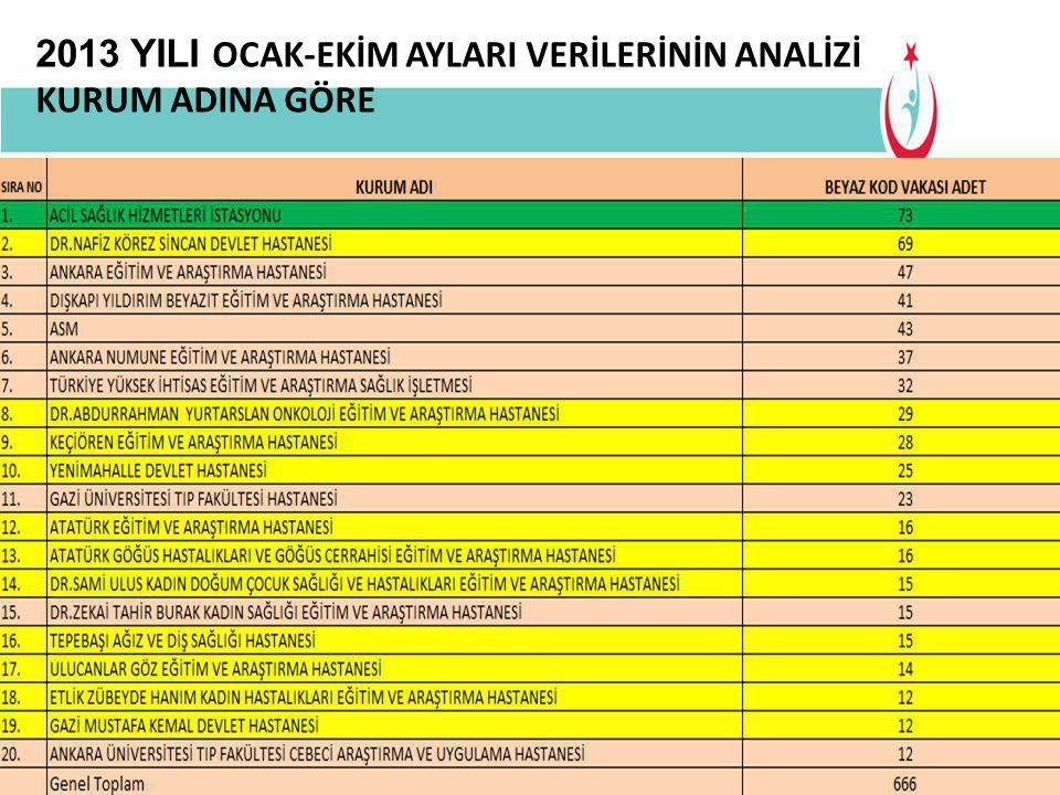 Buraya Bilgilendirme Başlığı Gelecek 2013 Ankara Çalışan Güvenliği 2013 YILI OCAK-EKİM AYLARI VERİLERİNİN ANALİZİ  Şiddet olaylarının en fazla saat 10.00 ile 11.00 saatleri arasında meydana geldiği ve bu veriyi öğleden sonra 14.00 ile 16.00 arası saatlerin takip ettiği tespit edilmiştir.