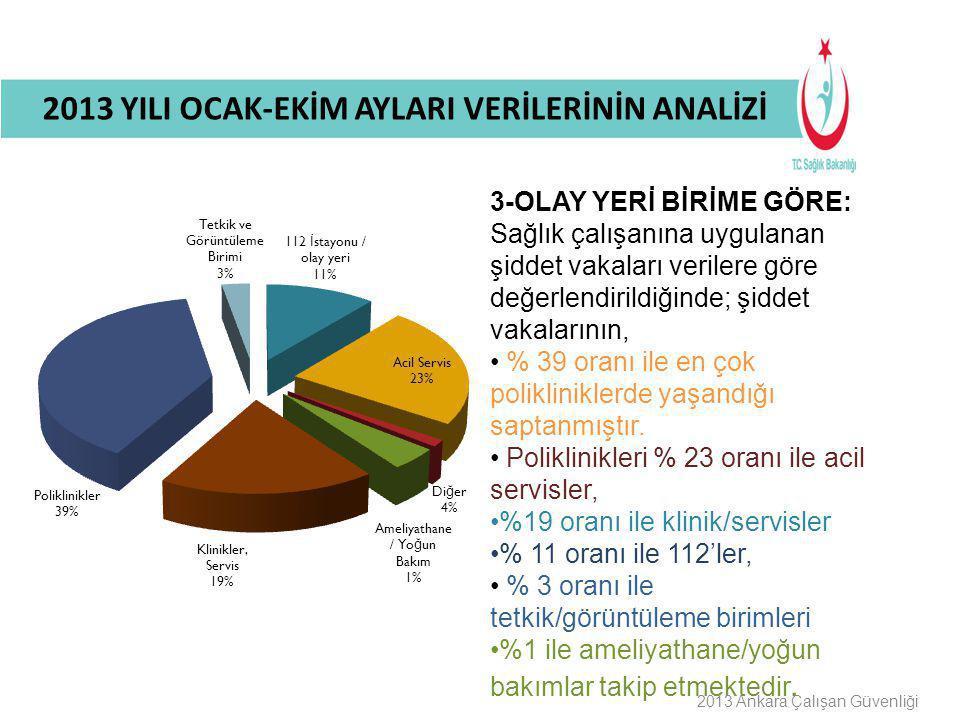 Buraya Bilgilendirme Başlığı Gelecek 2013 Ankara Çalışan Güvenliği KOORDİNATÖRLÜĞE İNTİKAL DURUMUNA GÖRE: Sağlık çalışanına uygulanan şiddet vakalarının: • %87'sinin koordinatörlüğe intikal ettiği, •%13'ünün koordinatörlüğe intikal etmediği belirlenmiştir.