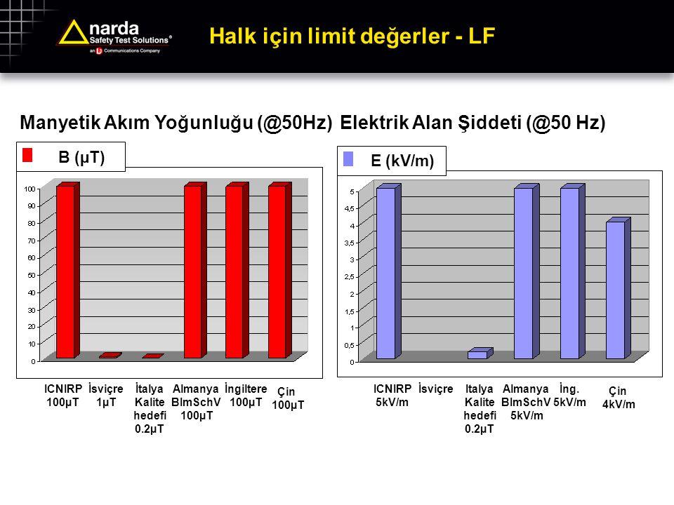 Halk için limit değerler - LF Manyetik Akım Yoğunluğu (@50Hz) ICNIRP 100µT İsviçre 1µT İtalya Kalite hedefi 0.2µT Almanya BImSchV 100µT İngiltere 100µ