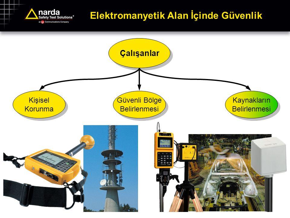 Elektromanyetik Alan İçinde Güvenlik Elektromanyetik Alan EMC Ürün Güvenliği Standartlara Uyum Çevre Çalışanlar Kişisel Korunma Kişisel Korunma Güvenli Bölge Belirlenmesi Güvenli Bölge Belirlenmesi Kaynakların Belirlenmesi Kaynakların Belirlenmesi Uzun Süre Gözlem Maruz Kalma Araştırması