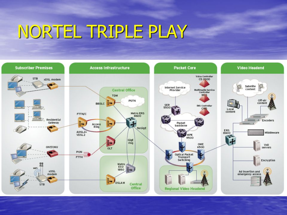 NORTEL TRIPLE PLAY