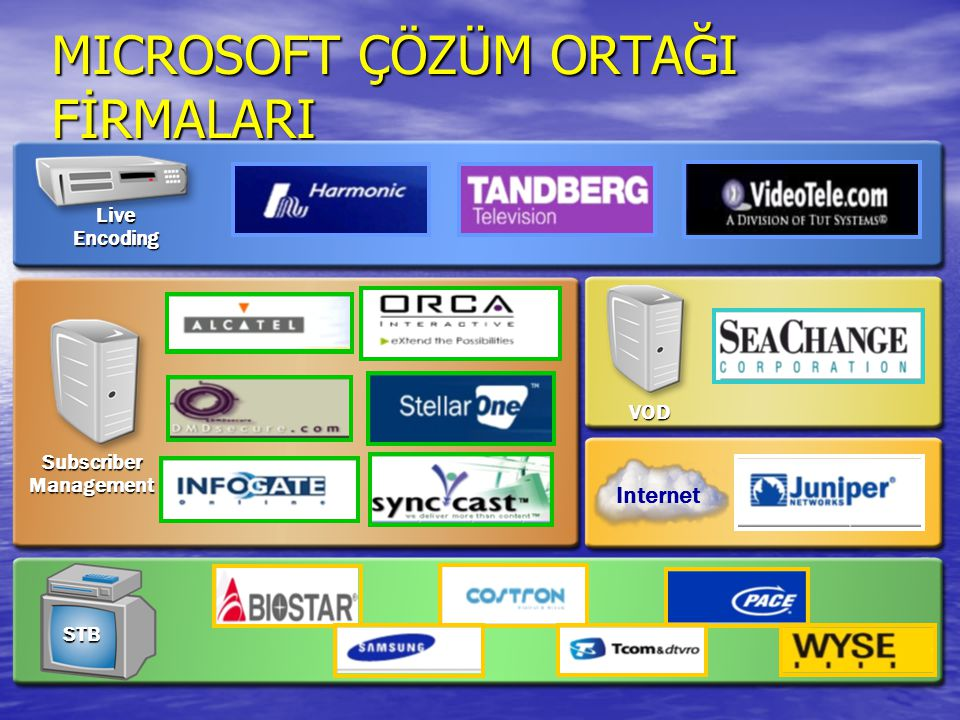 MICROSOFT ÇÖZÜM ORTAĞI FİRMALARI Live Encoding Subscriber Management VOD STB Internet