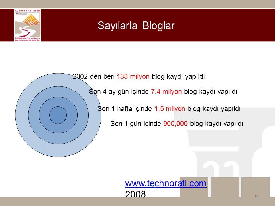 Sayılarla Bloglar 10 2002 den beri 133 milyon blog kaydı yapıldı Son 4 ay gün içinde 7.4 milyon blog kaydı yapıldı Son 1 hafta içinde 1.5 milyon blog