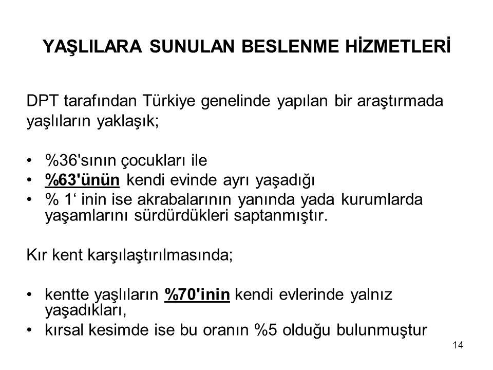 14 YAŞLILARA SUNULAN BESLENME HİZMETLERİ DPT tarafından Türkiye genelinde yapılan bir araştırmada yaşlıların yaklaşık; •%36'sının çocukları ile •%63'ü