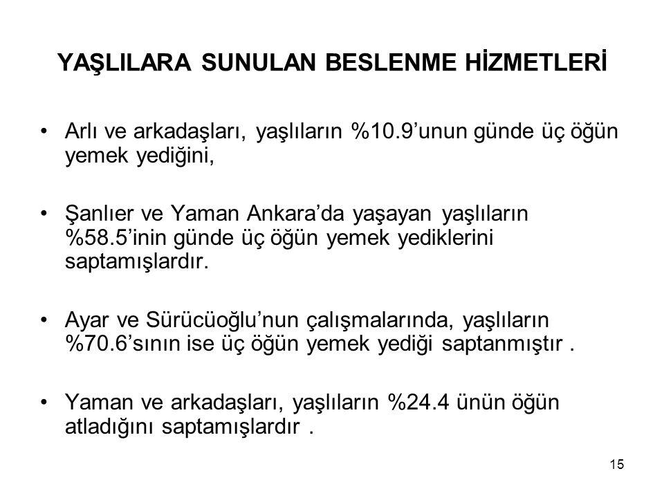 15 YAŞLILARA SUNULAN BESLENME HİZMETLERİ •Arlı ve arkadaşları, yaşlıların %10.9'unun günde üç öğün yemek yediğini, •Şanlıer ve Yaman Ankara'da yaşayan