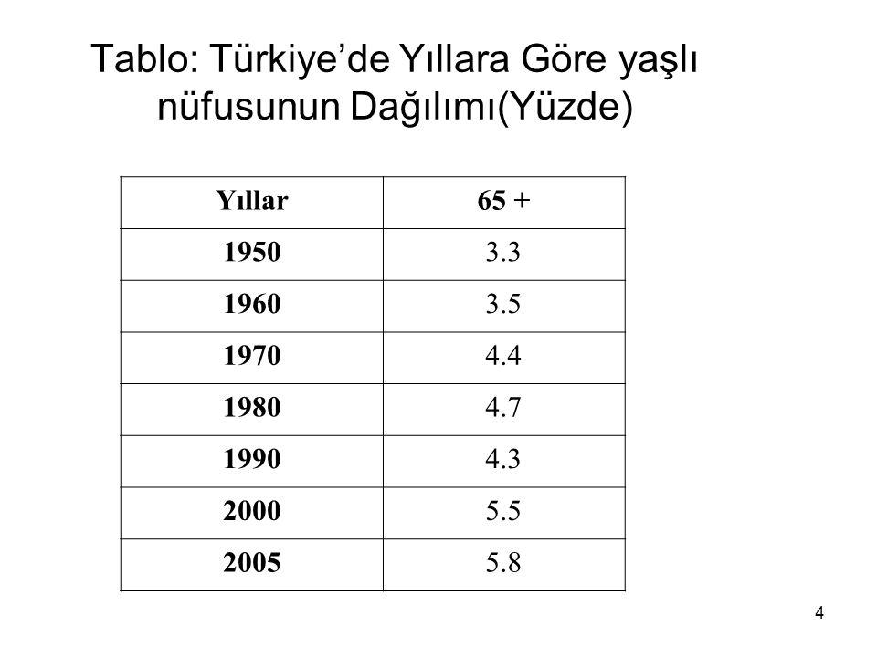 4 Tablo: Türkiye'de Yıllara Göre yaşlı nüfusunun Dağılımı(Yüzde) Yıllar65 + 19503.3 19603.5 19704.4 19804.7 19904.3 20005.5 20055.8