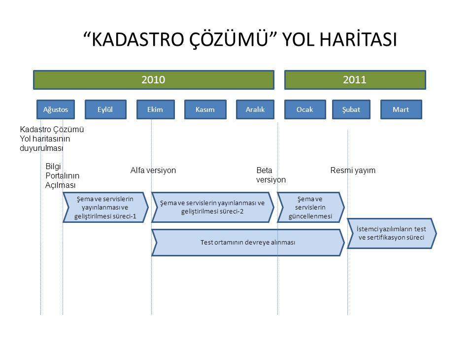 KADASTRO ÇÖZÜMÜ YOL HARİTASI 20102011 AğustosEylülEkimKasımAralıkOcakŞubatMart Kadastro Çözümü Yol haritasının duyurulması Bilgi Portalının Açılması Şema ve servislerin yayınlanması ve geliştirilmesi süreci-1 Şema ve servislerin yayınlanması ve geliştirilmesi süreci-2 Test ortamının devreye alınması İstemci yazılımların test ve sertifikasyon süreci Alfa versiyonBeta versiyon Şema ve servislerin güncellenmesi Resmi yayım