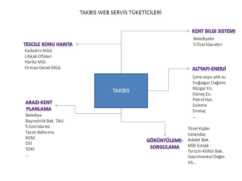 TAKBİS Belediye Bayındırlık Bak.
