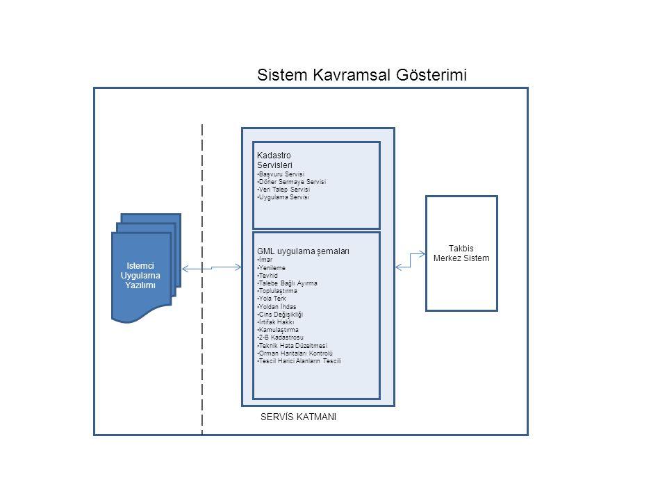 Sistem Kavramsal Gösterimi Takbis Merkez Sistem Kadastro Servisleri •Başvuru Servisi •Döner Sermaye Servisi •Veri Talep Servisi •Uygulama Servisi Istemci Uygulama Yazılımı GML uygulama şemaları •İmar •Yenileme •Tevhid •Talebe Bağlı Ayırma •Toplulaştırma •Yola Terk •Yoldan İhdas •Cins Değişikliği •İrtifak Hakkı •Kamulaştırma •2-B Kadastrosu •Teknik Hata Düzeltmesi •Orman Haritaları Kontrolü •Tescil Harici Alanların Tescili SERVİS KATMANI