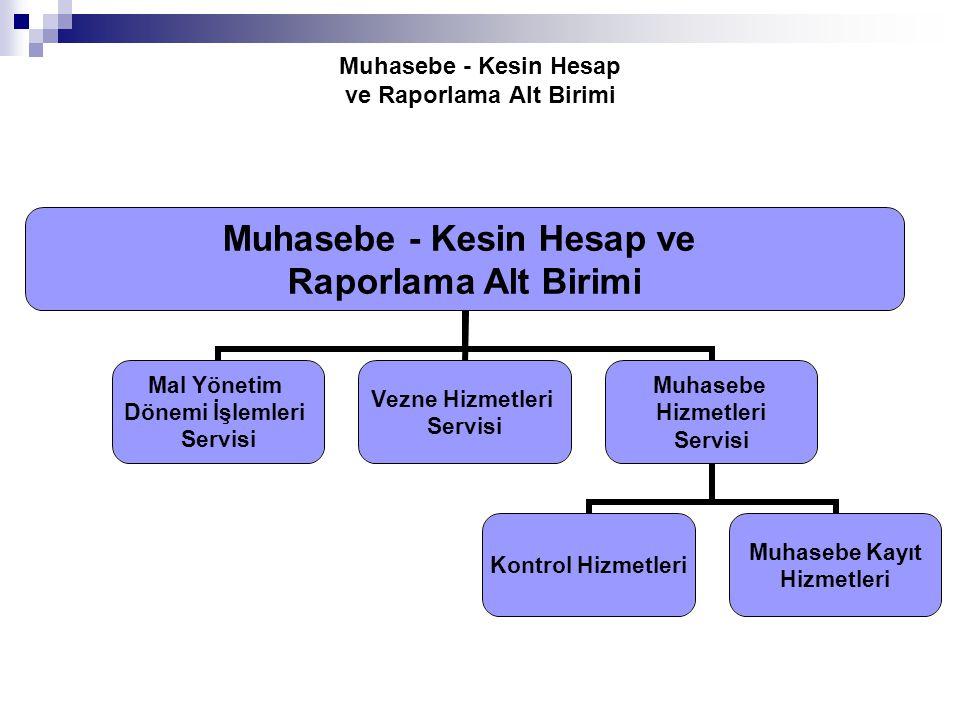 Muhasebe - Kesin Hesap ve Raporlama Alt Birimi Muhasebe - Kesin Hesap ve Raporlama Alt Birimi Mal Yönetim Dönemi İşlemleri Servisi Vezne Hizmetleri Se