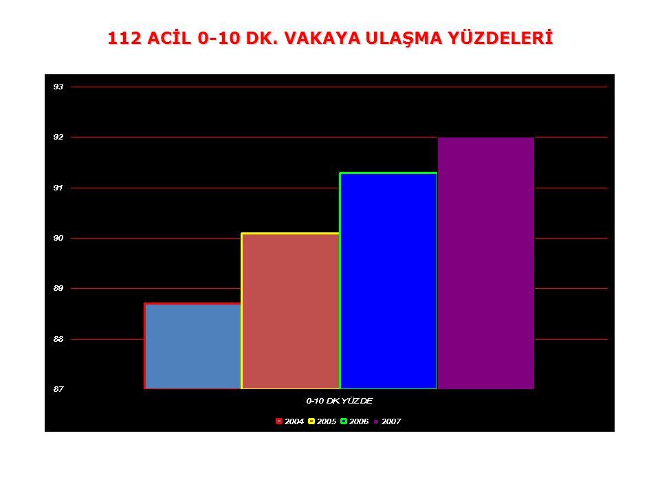 112 ACİL 0-10 DK. VAKAYA ULAŞMA YÜZDELERİ
