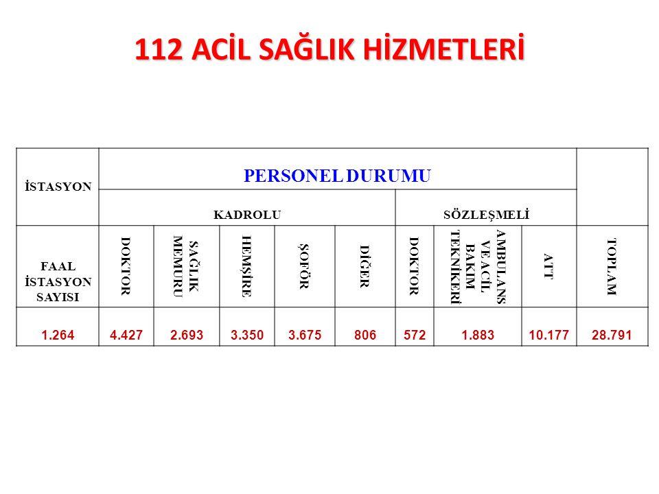 112ACİL SAĞLIK HİZMETLERİ 112 ACİL SAĞLIK HİZMETLERİ İSTASYON PERSONEL DURUMU KADROLUSÖZLEŞMELİ FAAL İSTASYON SAYISI DOKTOR SAĞLIK MEMURU HEMŞİRE ŞOFÖ