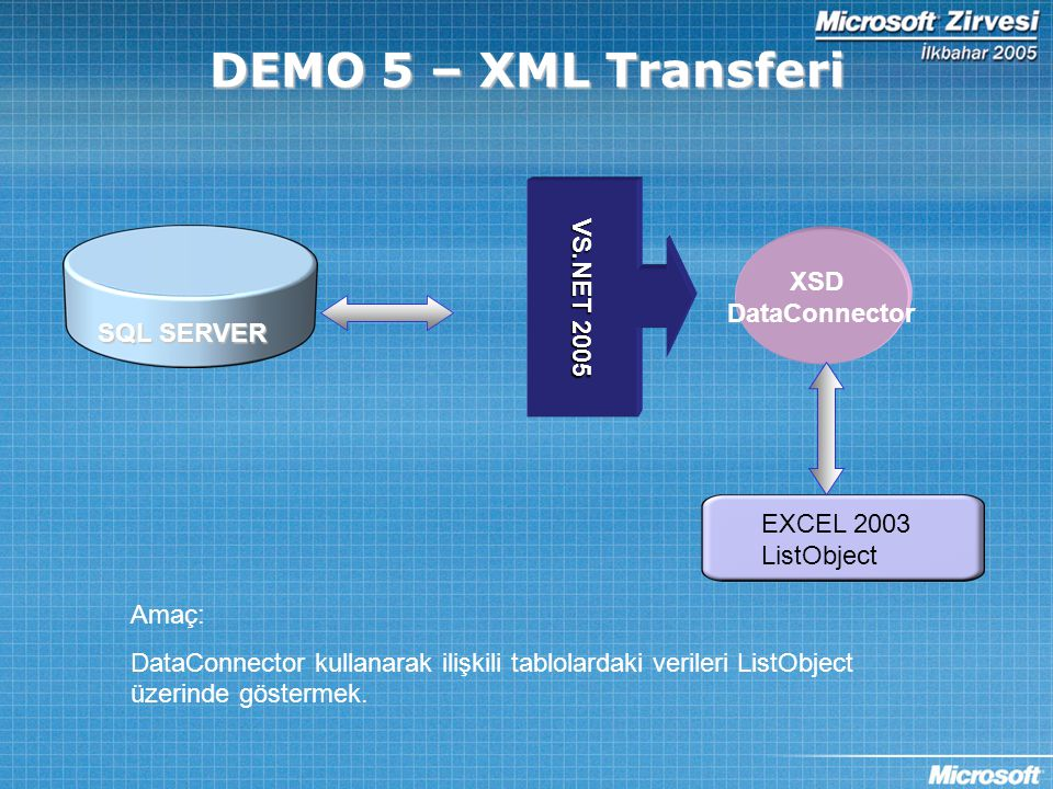 DEMO 5 – XML Transferi VS.NET 2005 SQL SERVER EXCEL 2003 ListObject Amaç: DataConnector kullanarak ilişkili tablolardaki verileri ListObject üzerinde