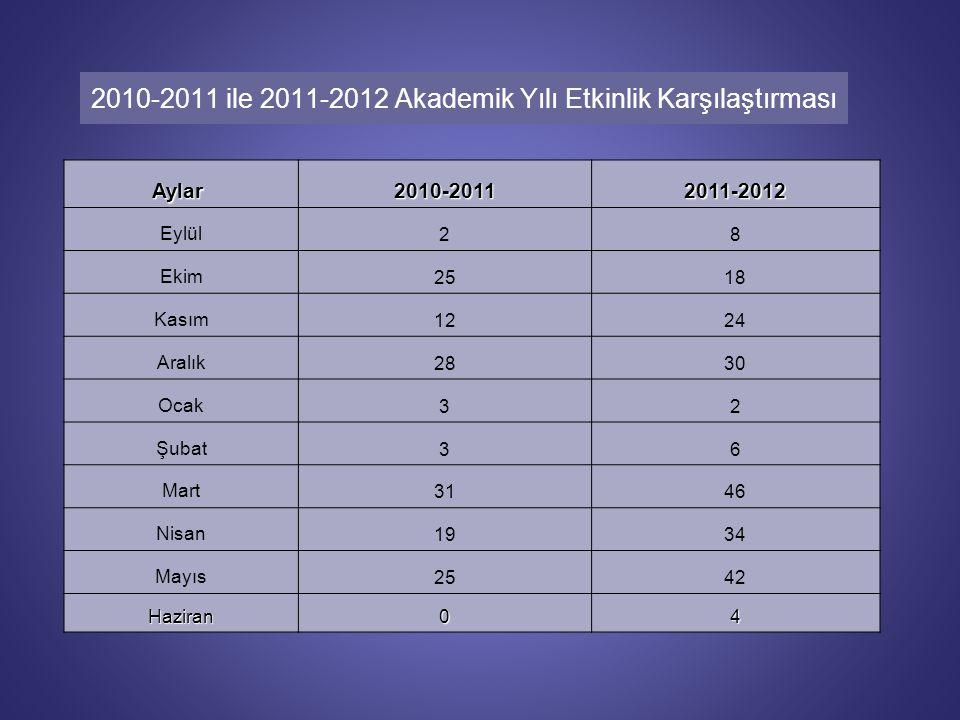 2010-2011 ile 2011-2012 Akademik Yılı Etkinlik Karşılaştırması Aylar Aylar 2010-20112011-2012 Eylül28 Ekim2518 Kasım1224 Aralık2830 Ocak32 Şubat36 Mart3146 Nisan1934 Mayıs2542 Haziran04