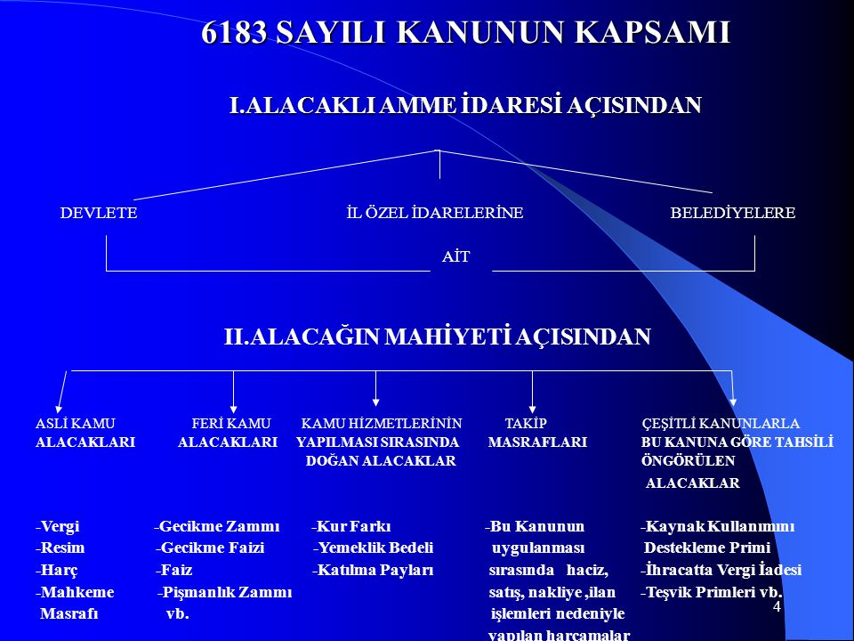 4 6183 SAYILI KANUNUN KAPSAMI I.ALACAKLI AMME İDARESİ AÇISINDAN DEVLETE İL ÖZEL İDARELERİNE BELEDİYELERE AİT II.ALACAĞIN MAHİYETİ AÇISINDAN ASLİ KAMU FERİ KAMU KAMU HİZMETLERİNİN TAKİP ÇEŞİTLİ KANUNLARLA ALACAKLARI ALACAKLARI YAPILMASI SIRASINDA MASRAFLARI BU KANUNA GÖRE TAHSİLİ DOĞAN ALACAKLAR ÖNGÖRÜLEN ALACAKLAR -Vergi -Gecikme Zammı -Kur Farkı -Bu Kanunun -Kaynak Kullanımını -Resim -Gecikme Faizi -Yemeklik Bedeli uygulanması Destekleme Primi -Harç -Faiz -Katılma Payları sırasında haciz, -İhracatta Vergi İadesi -Mahkeme -Pişmanlık Zammı satış, nakliye,ilan -Teşvik Primleri vb.