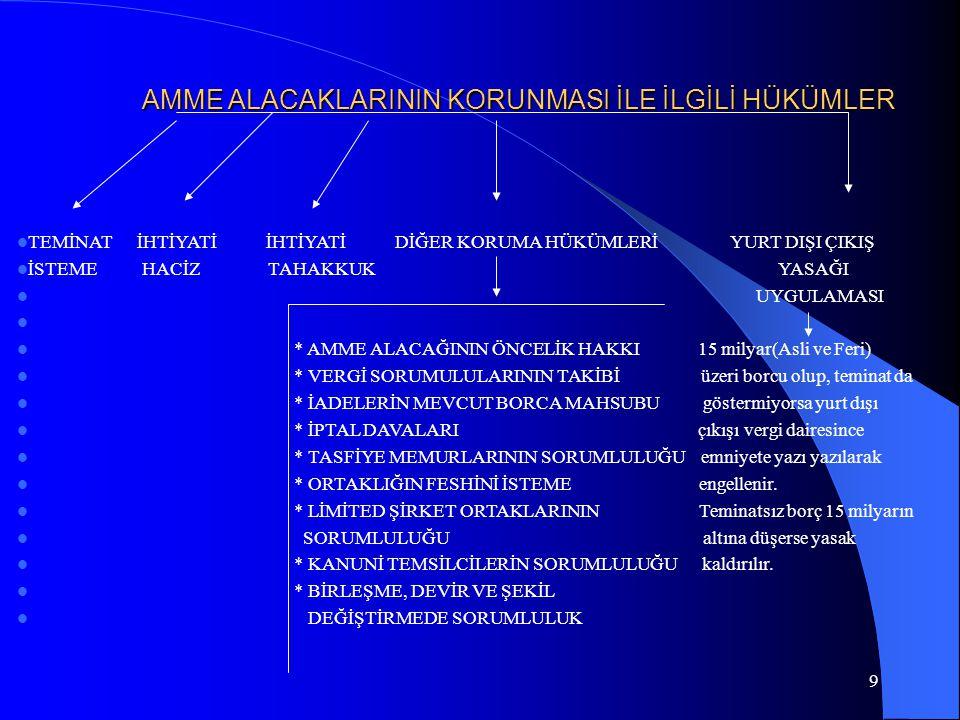 20 I.TECİLDE TALEP  TECİL DİLEKÇESİNİN DİLEKÇE EKİNDE YER TECİL TALEP  VERİLECEĞİ YER ALACAK BELGELER ETME ZAMANI  -Vergi Dairesine -Erteleme ve Taksitlendirme *Vade öncesi  -Defterdarlık Makamına Talep ve Değerlendirme Formu *Vade  -Maliye Bakanlığına Formda Yer Alacak Bilgiler *Vade sonrası  *Borçlunun adı soyadı  *Borcu türü, vadesi, miktarı  *İstenilen süre  *Alacakları hakkında bilgi  *Borçları hakkında bilgi