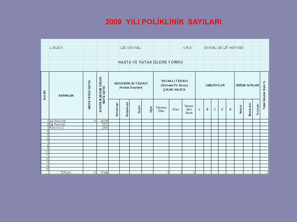 2009 YILI POLİKLİNİK SAYILARI