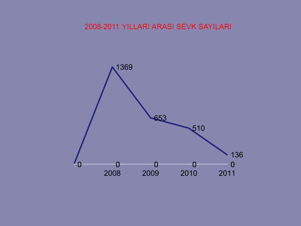 2008-2011 YILLARI ARASI SEVK SAYILARI