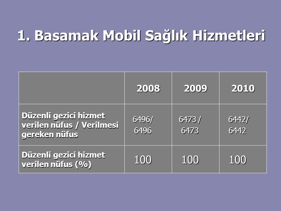 200820092010 Düzenli gezici hizmet verilen nüfus / Verilmesi gereken nüfus 6496/6496 6473 / 6473 6442/ 6442/6442 Düzenli gezici hizmet verilen nüfus (