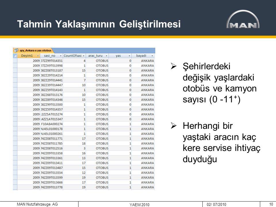 MAN Nutzfahrzeuge AG 02/ 07/2010 YAEM 2010 Tahmin Yaklaşımının Geliştirilmesi 10  Şehirlerdeki değişik yaşlardaki otobüs ve kamyon sayısı (0 -11 ⁺ )