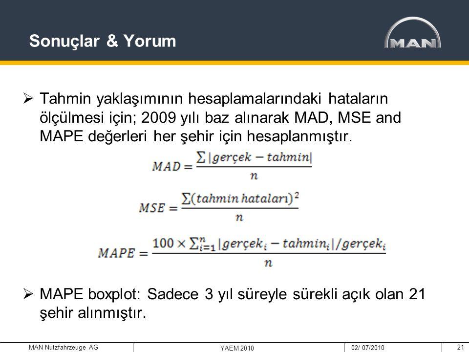 MAN Nutzfahrzeuge AG 02/ 07/2010 YAEM 2010 Sonuçlar & Yorum  Tahmin yaklaşımının hesaplamalarındaki hataların ölçülmesi için; 2009 yılı baz alınarak
