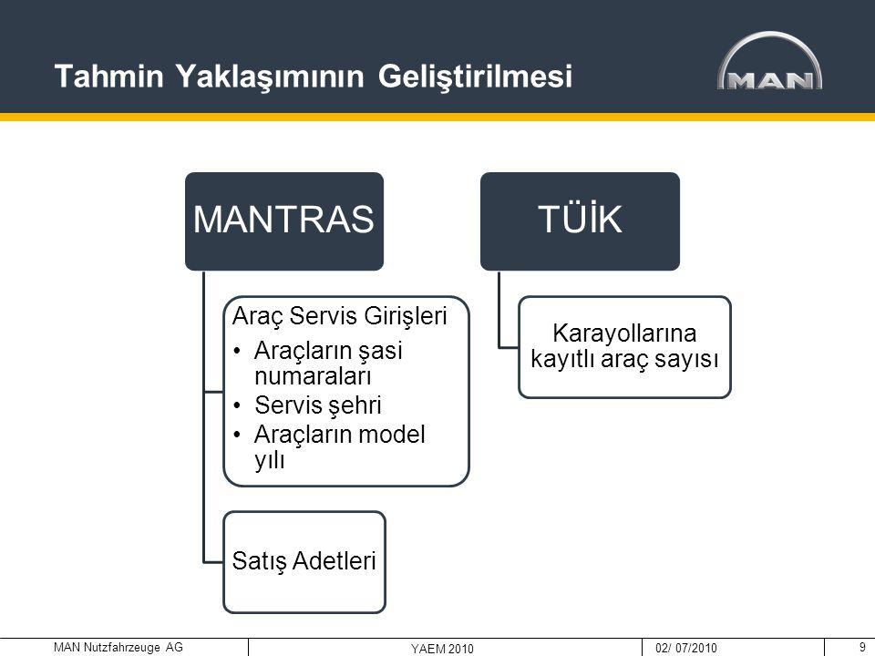 MAN Nutzfahrzeuge AG 02/ 07/2010 YAEM 2010 Tahmin Sisteminin 2011 Yılı için Uygulanması  Çalışmada ayrıca her şehir için, herhangi bir yaştaki aracın ortalama kaç defa servise ihtiyaç duyduğu da geçmiş veriler kullanılarak hesaplanmıştır.