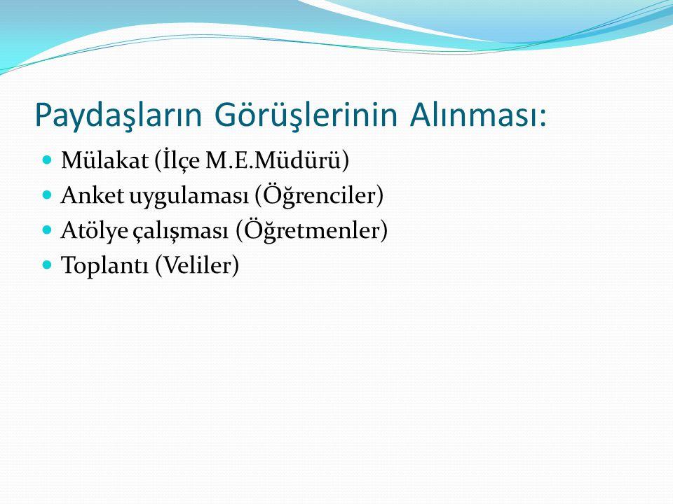 Paydaşların Görüşlerinin Alınması:  Mülakat (İlçe M.E.Müdürü)  Anket uygulaması (Öğrenciler)  Atölye çalışması (Öğretmenler)  Toplantı (Veliler)