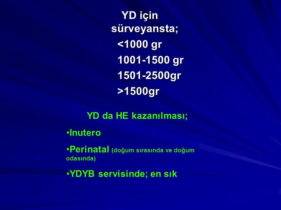 YD için sürveyansta; <1000 gr 1001-1500 gr 1501-2500gr>1500gr YD da HE kazanılması; •Inutero •Perinatal (doğum sırasında ve doğum odasında) •YDYB servisinde; en sık
