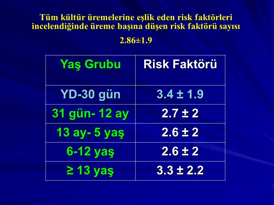 Tüm kültür üremelerine eşlik eden risk faktörleri incelendiğinde üreme başına düşen risk faktörü sayısı 2.86±1.9 Yaş Grubu Risk Faktörü YD-30 gün 3.4 ± 1.9 31 gün- 12 ay 2.7 ± 2 13 ay- 5 yaş 2.6 ± 2 6-12 yaş 2.6 ± 2 ≥ 13 yaş 3.3 ± 2.2