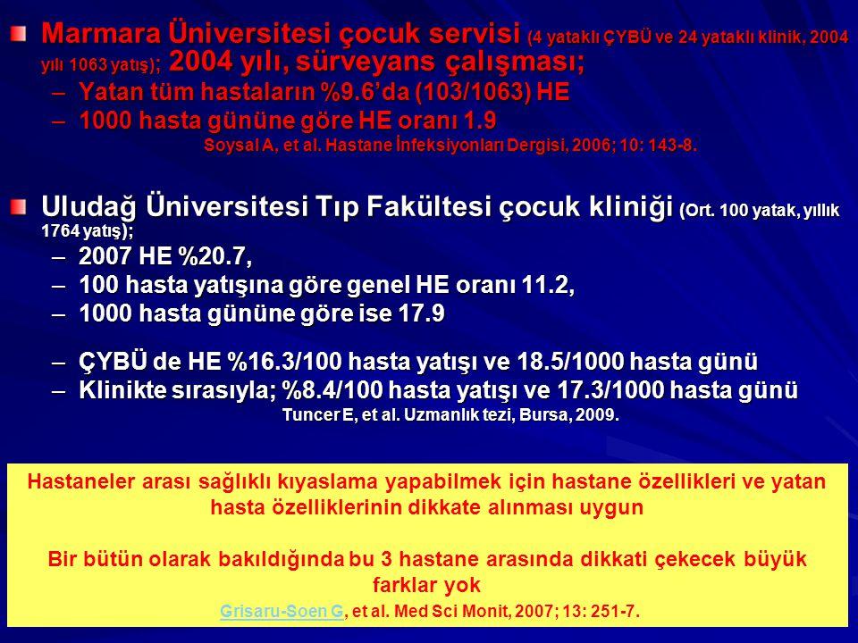 Marmara Üniversitesi çocuk servisi (4 yataklı ÇYBÜ ve 24 yataklı klinik, 2004 yılı 1063 yatış) ; 2004 yılı, sürveyans çalışması; –Yatan tüm hastaların %9.6'da (103/1063) HE –1000 hasta gününe göre HE oranı 1.9 Soysal A, et al.