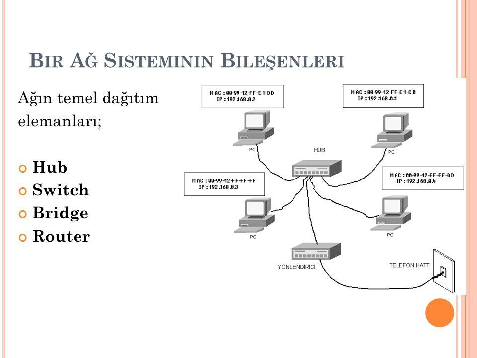 B IR A Ğ S ISTEMININ B ILEŞENLERI Ağın temel dağıtım elemanları; Hub Switch Bridge Router