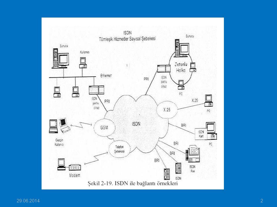  ISDN PRI: Dosya transferi, LAN bağlantıları, görüntü, PC haberleşmesi, Internet servis sağlayıcıları ve büyük şirketler için  ISDN BRI: Daha küçük ve orta ölçekli şirketler ve ev aboneleri için tercih edilmektedir.