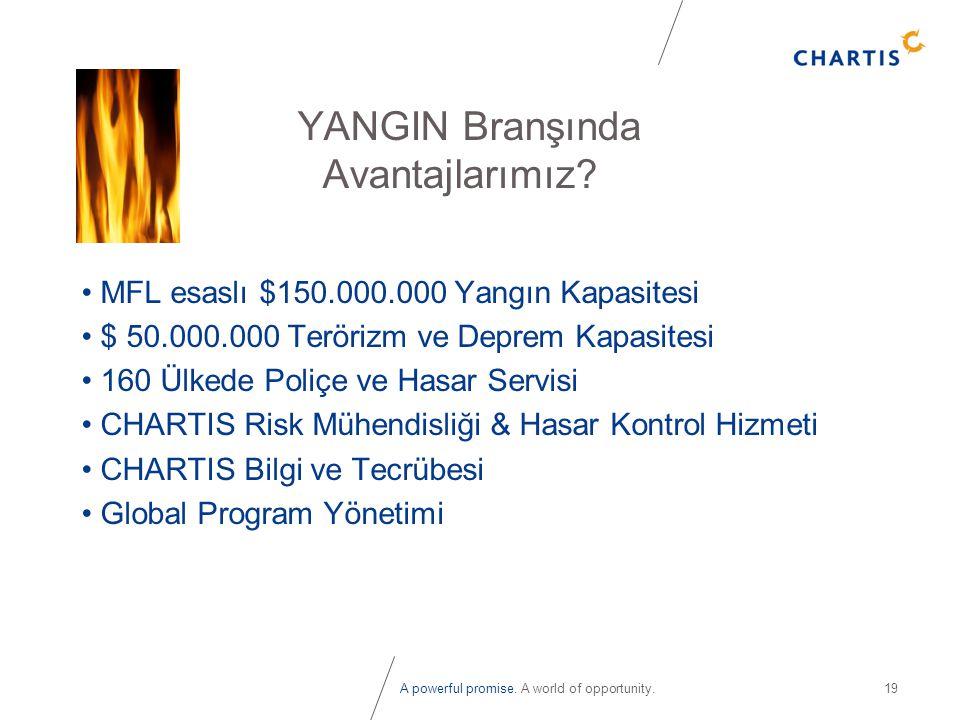 A powerful promise. A world of opportunity.19 YANGIN Branşında Avantajlarımız? • MFL esaslı $150.000.000 Yangın Kapasitesi • $ 50.000.000 Terörizm ve