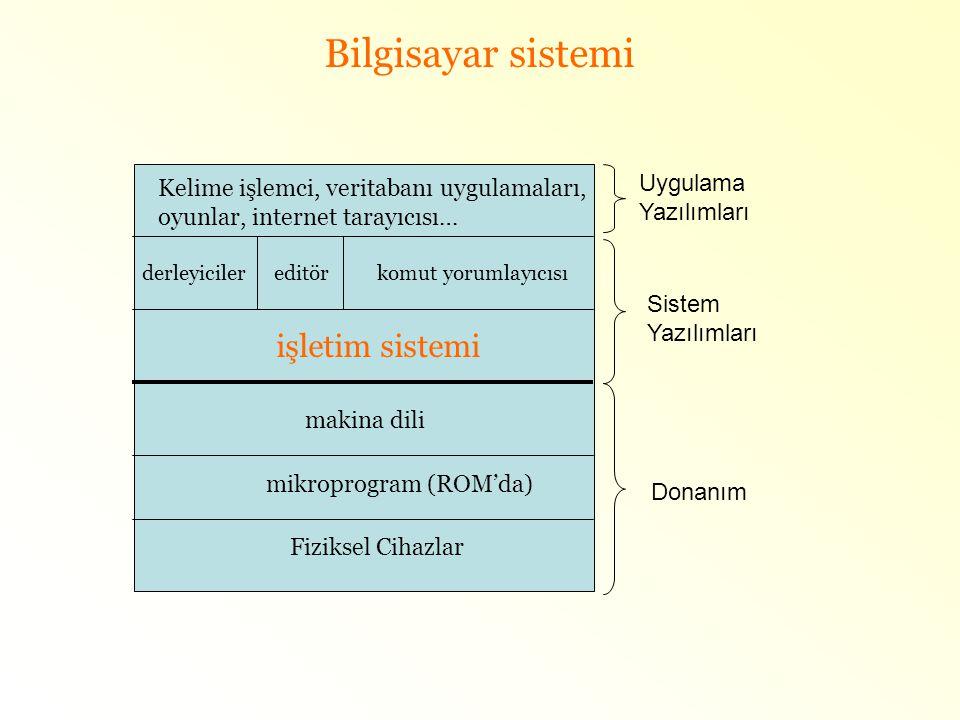 Bilgisayar sistemi Fiziksel Cihazlar mikroprogram (ROM'da) makina dili işletim sistemi derleyiciler editör komut yorumlayıcısı Kelime işlemci, veritab