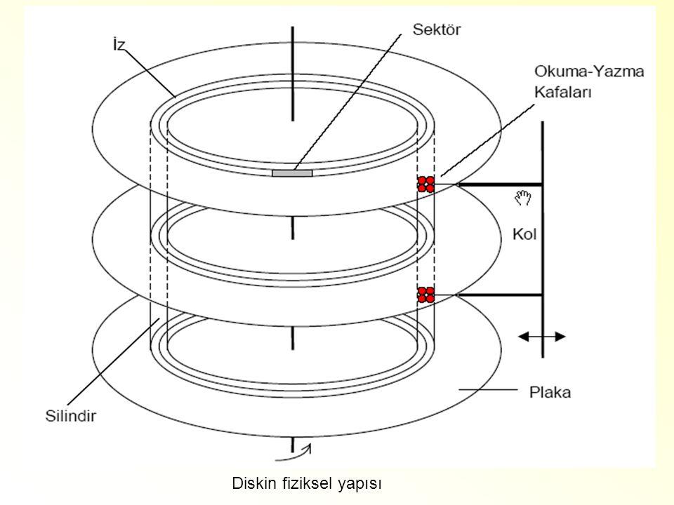 Diskin fiziksel yapısı