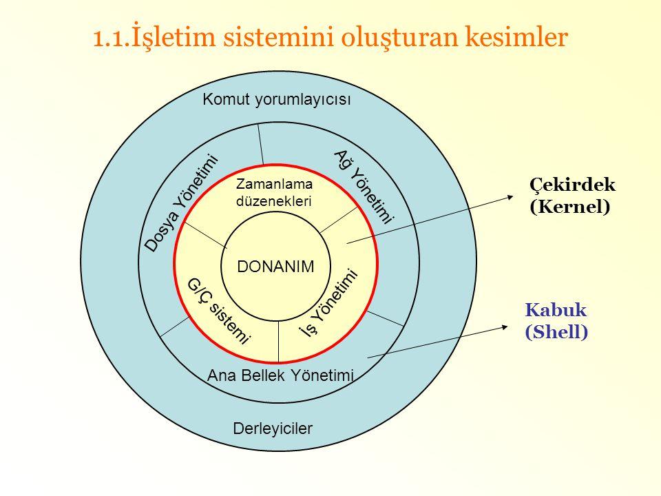 1.1.İşletim sistemini oluşturan kesimler DONANIM Zamanlama düzenekleri İş Yönetimi G/Ç sistemi Ağ Yönetimi Dosya Yönetimi Ana Bellek Yönetimi Komut yo