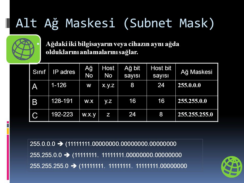 Alt Ağ Maskesi (Subnet Mask)  Ağdaki iki bilgisayarın veya cihazın aynı ağda olduklarını anlamalarını sağlar. SınıfIP adres Ağ No Host No Ağ bit sayı
