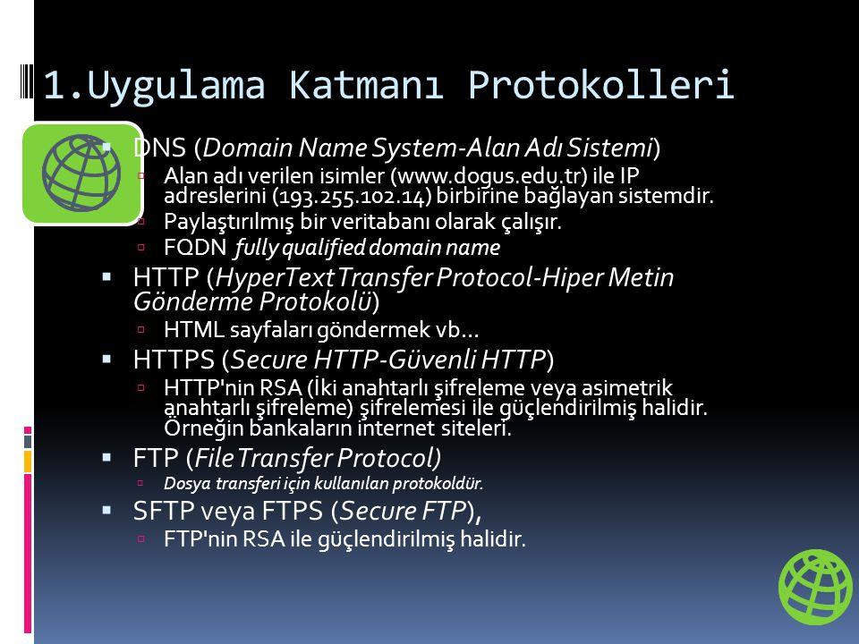 1.Uygulama Katmanı Protokolleri  DNS (Domain Name System-Alan Adı Sistemi)  Alan adı verilen isimler (www.dogus.edu.tr) ile IP adreslerini (193.255.102.14) birbirine bağlayan sistemdir.