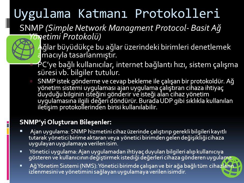 Uygulama Katmanı Protokolleri SNMP (Simple Network Managment Protocol- Basit Ağ Yönetimi Protokolü)  Ağlar büyüdükçe bu ağlar üzerindeki birimleri denetlemek amacıyla tasarlanmıştır.