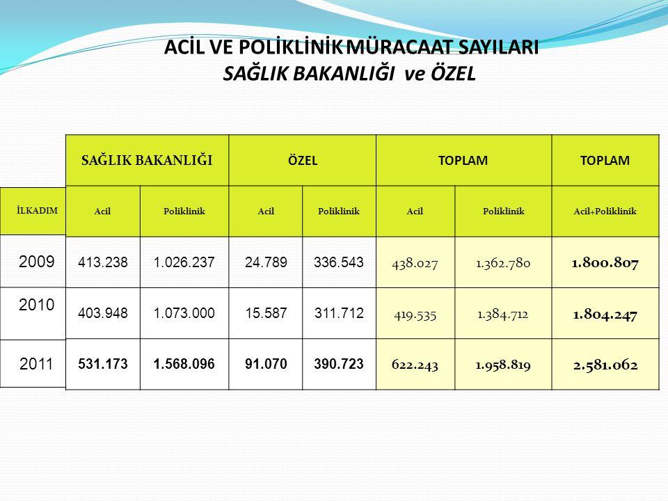ACİL VE POLİKLİNİK MÜRACAAT SAYILARI SAĞLIK BAKANLIĞI ve ÖZEL SAĞLIK BAKANLIĞIÖZELTOPLAM AcilPoliklinikAcilPoliklinikAcilPoliklinikAcil+Poliklinik 413