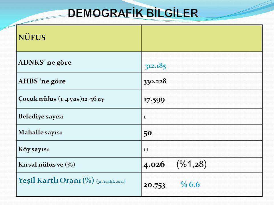 NÜFUS ADNKS' ne göre 312.185 AHBS 'ne göre330.228 Çocuk nüfus (1-4 yaş)12-36 ay 17.599 Belediye sayısı1 Mahalle sayısı 50 Köy sayısı11 Kırsal nüfus ve