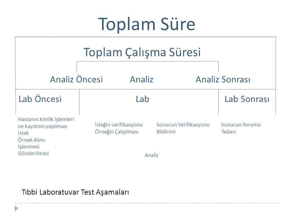 Toplam Süre Toplam Çalışma Süresi Analiz ÖncesiAnalizAnaliz Sonrası Lab ÖncesiLabLab Sonrası Hastanın kimlik işlemleri ve kaydının yapılması İstek Örn