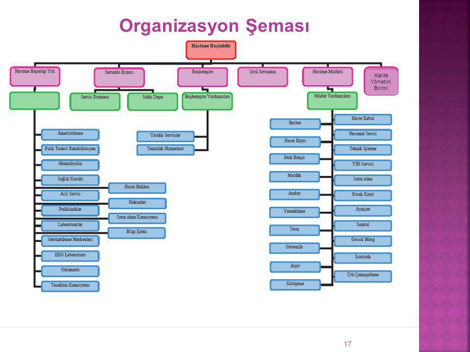 17 Organizasyon Şeması Kalite Yönetim Birimi