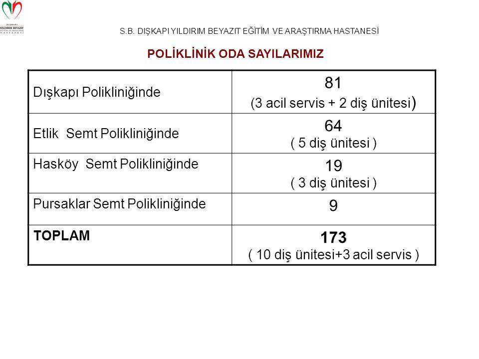 S.B. DIŞKAPI YILDIRIM BEYAZIT EĞİTİM VE ARAŞTIRMA HASTANESİ Dışkapı Polikliniğinde 81 (3 acil servis + 2 diş ünitesi ) Etlik Semt Polikliniğinde 64 (