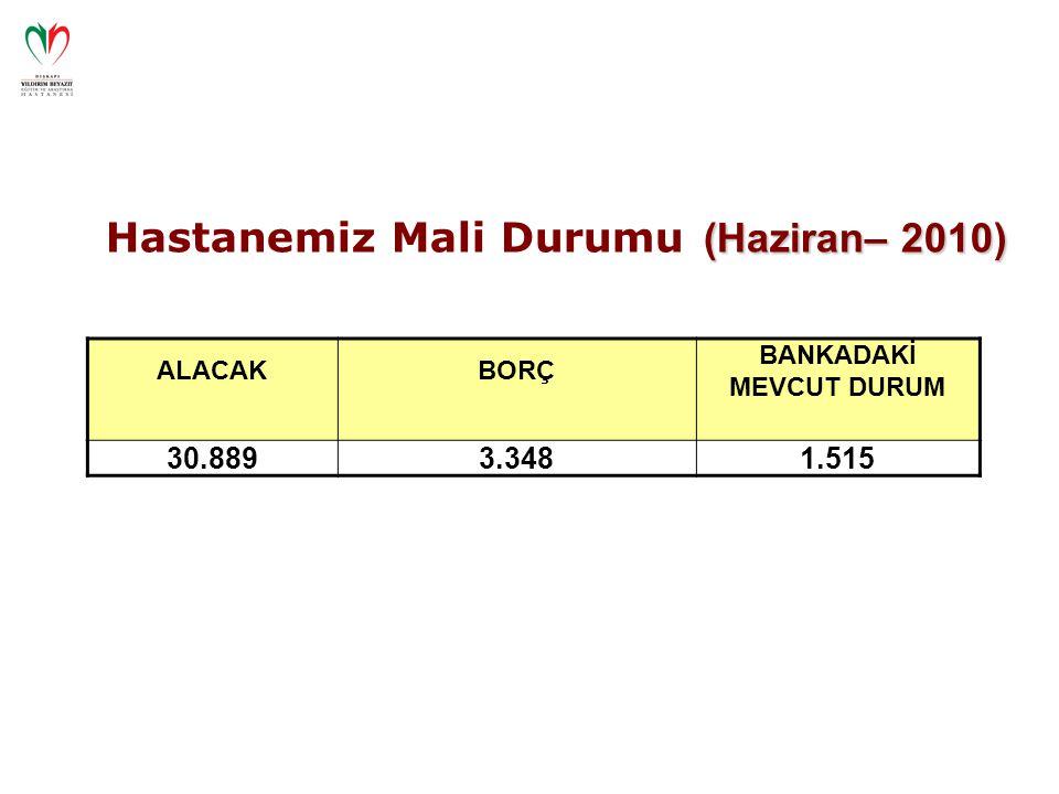 ALACAKBORÇ BANKADAKİ MEVCUT DURUM 30.8893.3481.515 (Haziran– 2010) Hastanemiz Mali Durumu (Haziran– 2010)